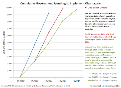 Cumulative Government Spending to Implement Obamacare, FY2010 through FY2014