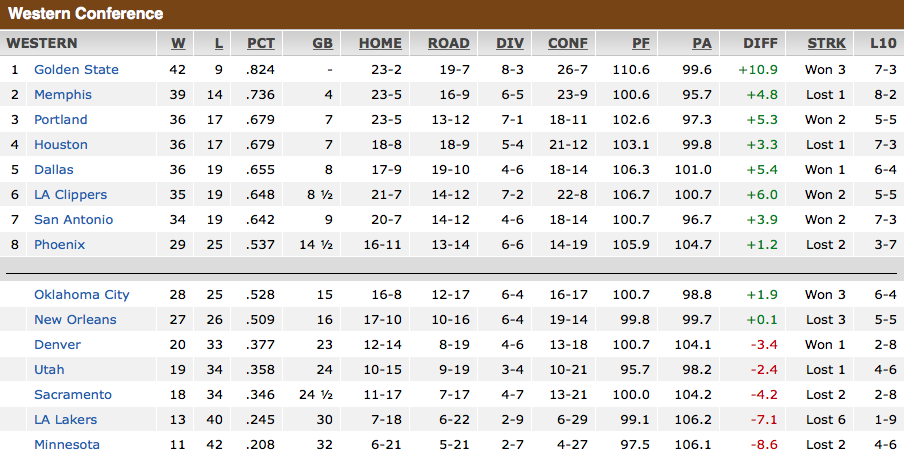 free to find truth: NBA Standings @ All-Star Break