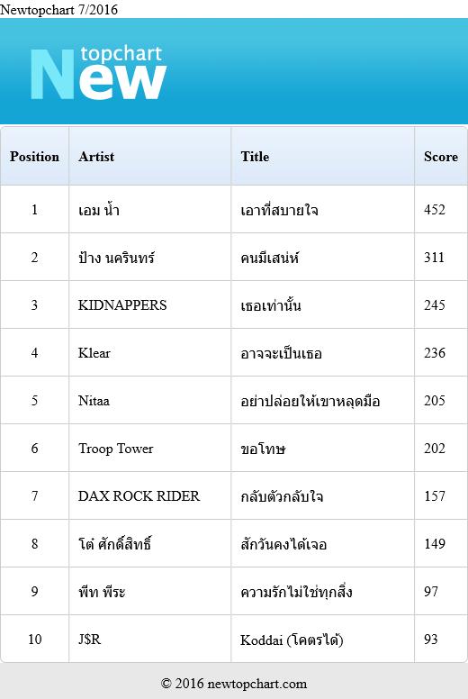 Download [Mp3]-[Top Chart] 2016-07-newtopchart รวมเพลงไทยเพราะๆ ประจำเดือน กรกฎาคม 2559 4shared By Pleng-mun.com