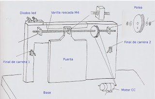 Proyectos de tecnolog a puerta corredera for Como hacer una puerta corrediza casera