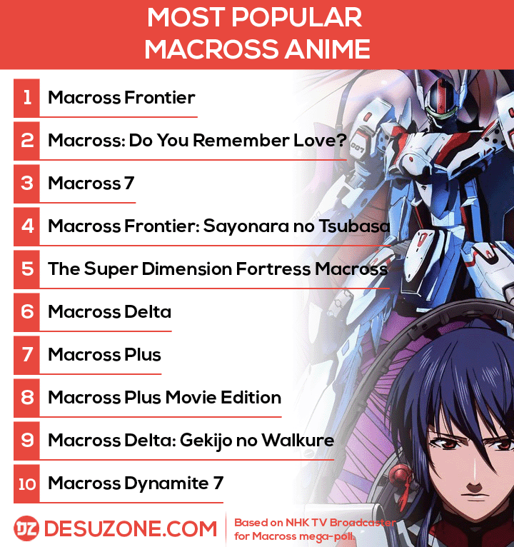 best macross anime