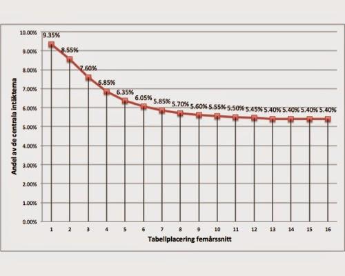 De fyra storas tabellplaceringar under 2000 talet