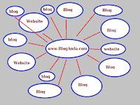 Tukar Link Dan Review Blog