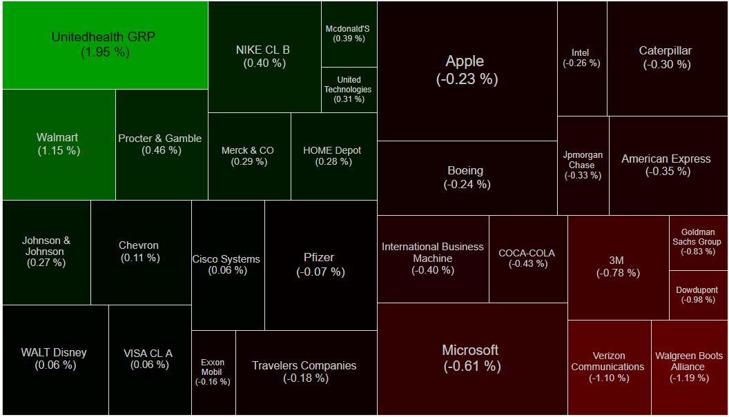 Bull Bear Charts: Dow Jones Industrial Index $DJIA - Heat Map Dow Heat Map on