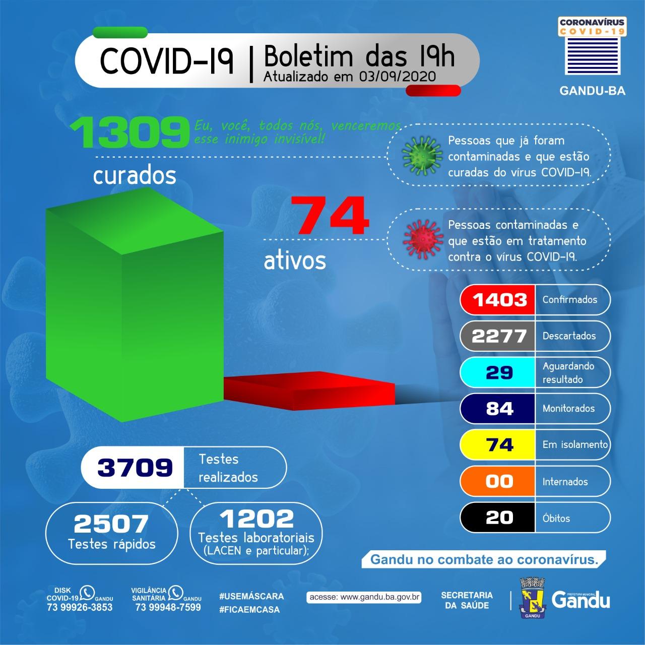 Aos poucos a cidade está vencendo o COVID-19, último boletim registra só 74 casos ativos.