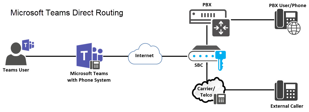 Randy's Lync, Skype, Teams and UC Blog: How to: Configure