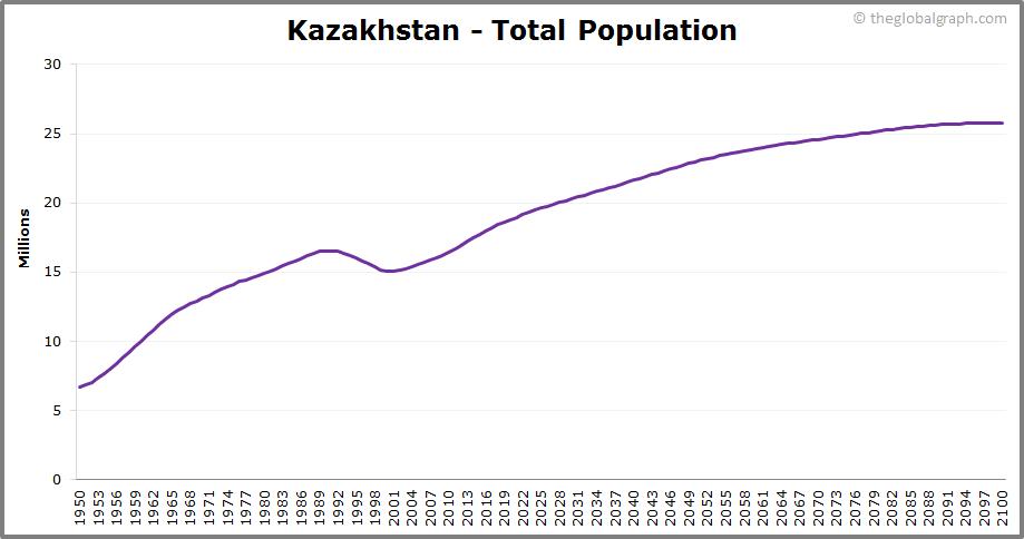 Kazakhstan  Total Population Trend