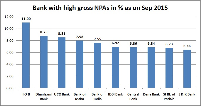 npa npa assets Non-performing assets or npa are the loans provided by the banks to retail or institutional clients which are no more performing up to the mark or a preset standard.