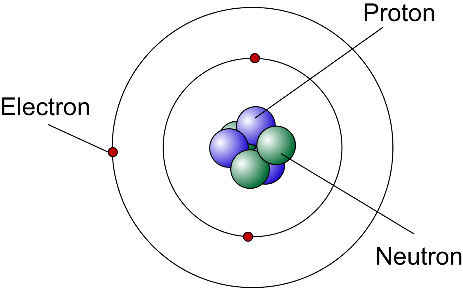 The Composition Of The Nucleus