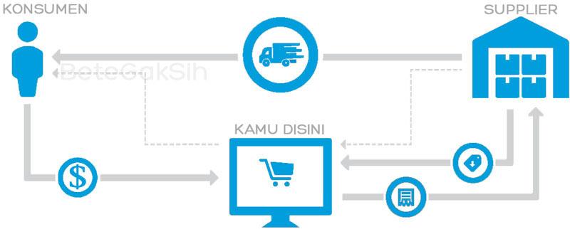 Bisnis Online, Sistem Dropship