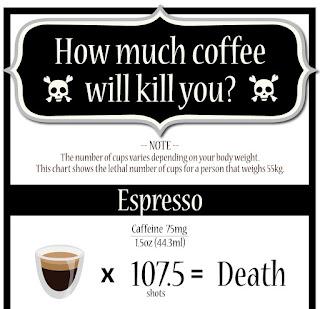 Dosis Espresso