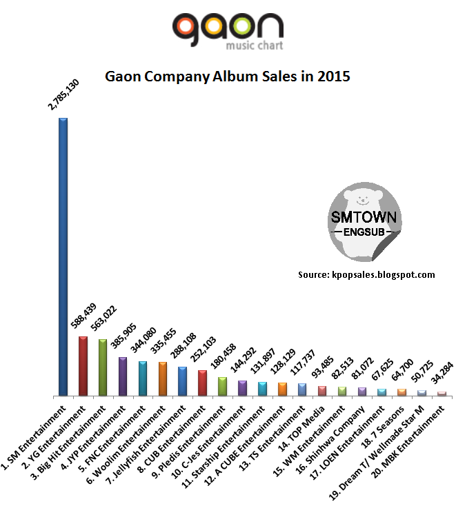 Top 10 Gaon Company Album Sales 2015 : kpop