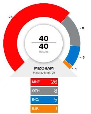 Mizoram Election Result