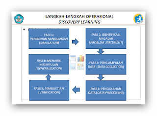 Model Pembelajaran Penemuan ( Discovery Learning )