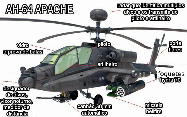 grafico sobre as especificações tecnicas apache ah-64