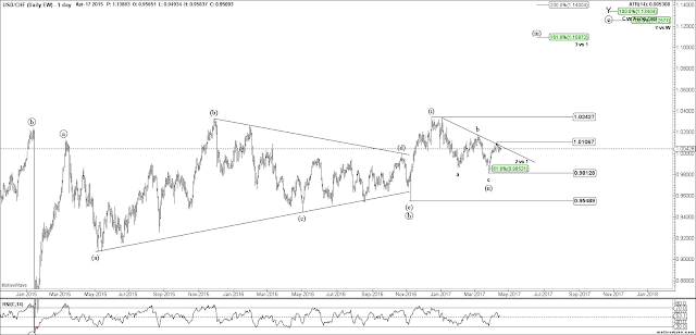 USDCHF Daily Elliott Wave Chart
