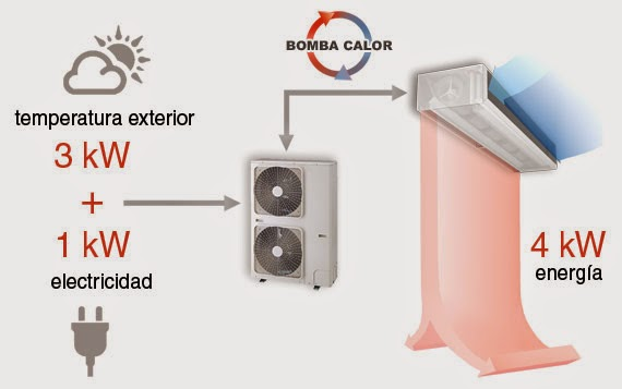 Los or genes del aire acondicionado con bomba de calor for Bomba de calor inverter