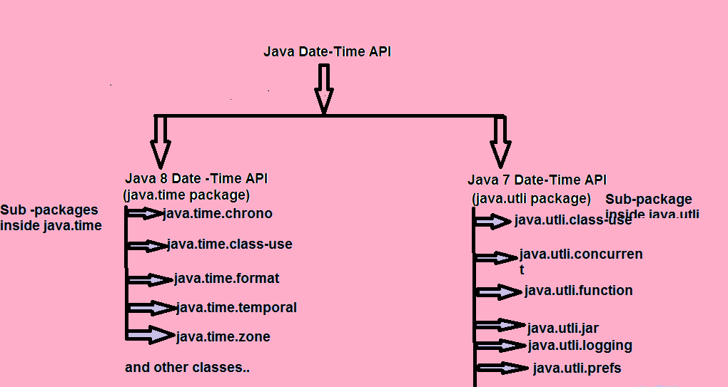 Learn Java &Testing By Navneet: Date -Time API in Java