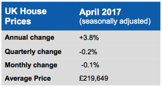 halifax house price april 2017