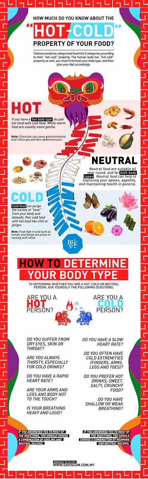 The HOT and COLD properties of food according to Chinese medicine