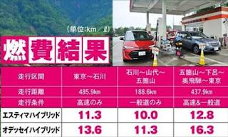 新型エスティマ オデッセイ 比較 実燃費