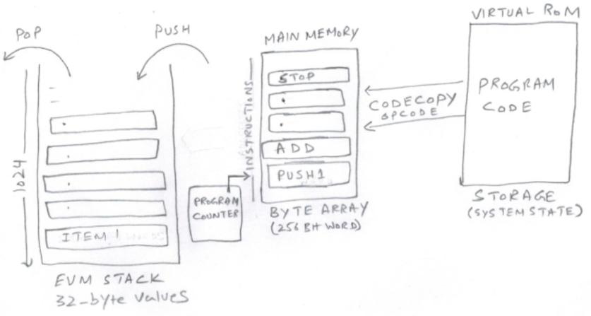 mastering blockchain  how ethereum virtual machine  evm  works
