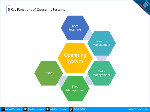 5 Key Functions of Operating System