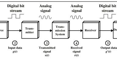 Ilmu TKJ (Teknik Komputer dan Jaringan): Soal Tentang