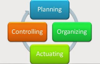 P-O-A-C (Planning-Organizing-Actuating-Controlling)