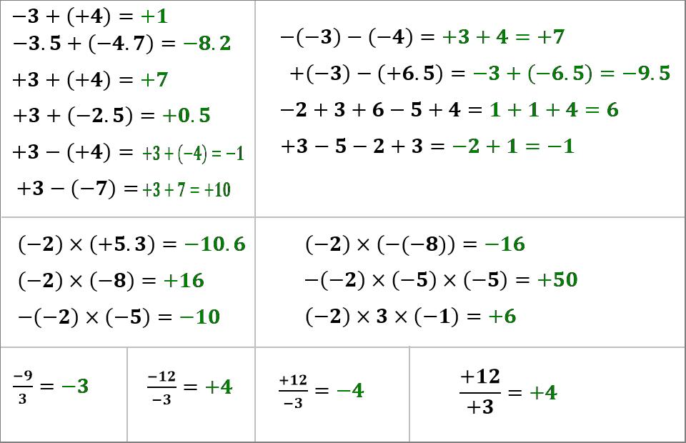العمليات الاربع على الاعداد العشرية النسبية