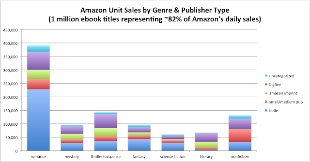 2016 Genre Fiction Sales