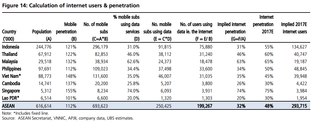 Internet users & penetration in Southeast Asia
