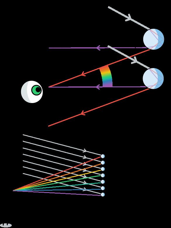 Οι σταγόνες που δίνουν το κόκκινο χρώμα στο ουράνιο τόξο βρίσκονται πιο ψηλά από τις υπόλοιπες, ενώ αυτές που δίνουν το ιώδες χαμηλότερα απ' όλες