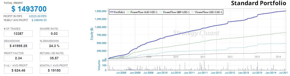 Forex 21 powerflow