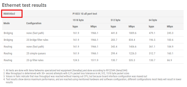 data performa rb850gx2