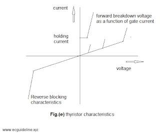 thyristor characteristics