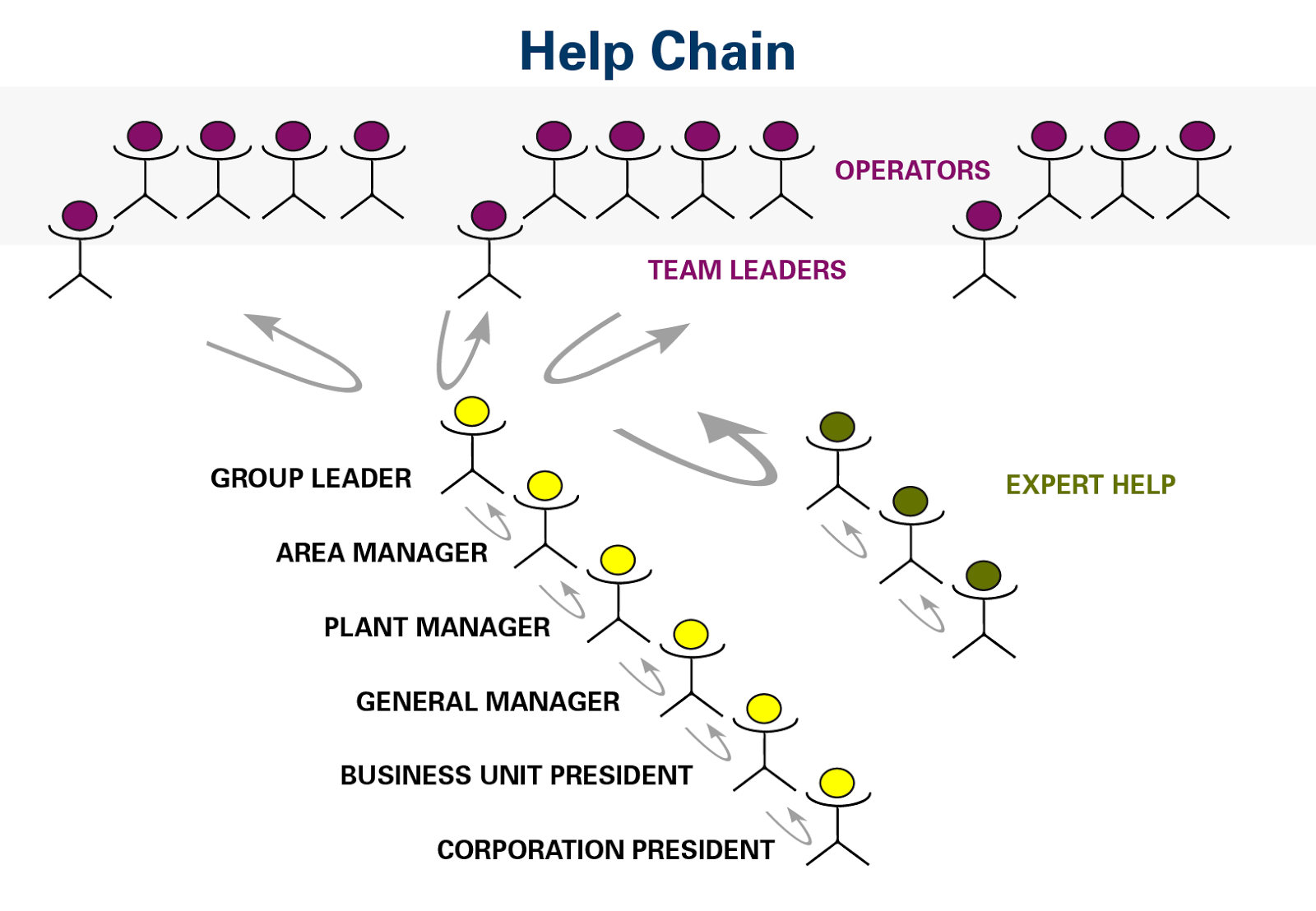 Academia Lean Management Como Crear Sistemas De Gestion