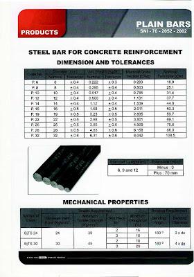 Data Teknis Besi Beton Hanil Jaya Steel