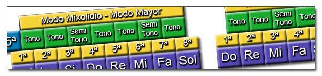 http://www.manualguitarraelectrica.com/p/modos.html