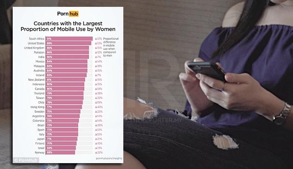 84% Wanita Malaysia Layari Laman Web Lucah Melalui Telefon