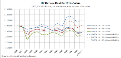UK Retiree Real Portfolio Value, £100,000 Initial Value, 3% Withdrawal Rate, 30 June Value