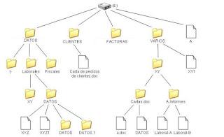 Introducción a los Sistemas de Archivos