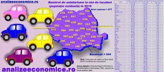 Topurile județelor după numărul de autoturisme și numărul de autoturisme la mia de locuitori