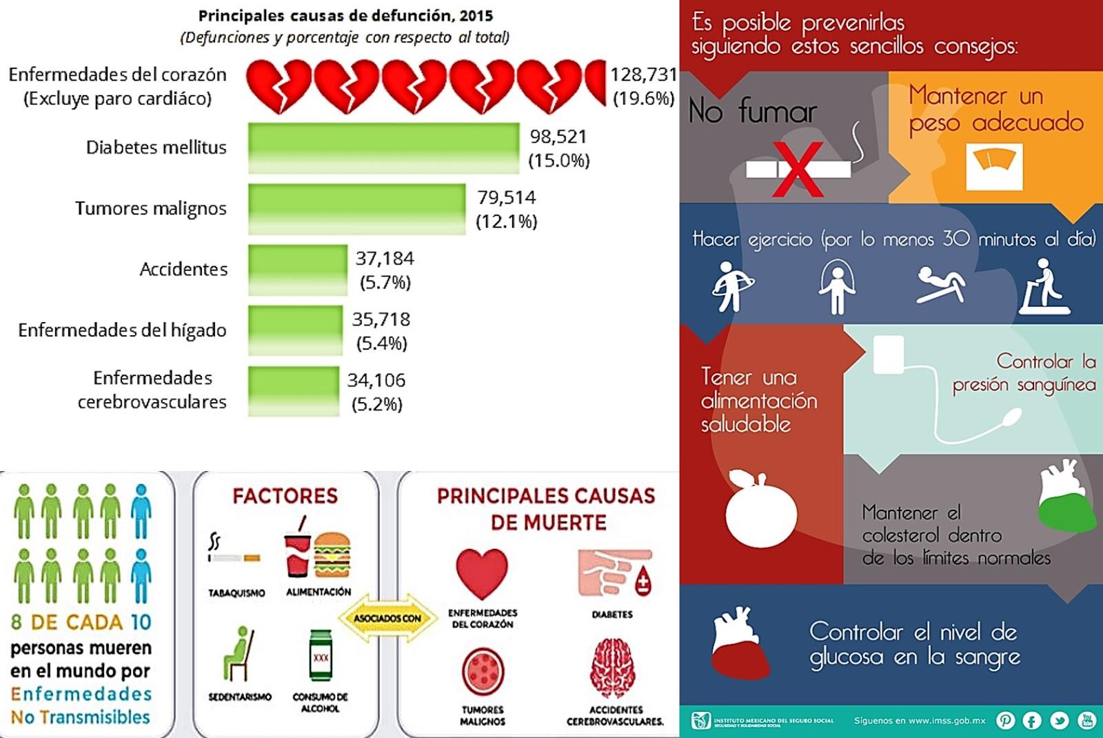 enfermedad cardíaca obesidad diabetes