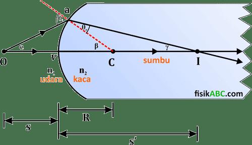 pembiasan cahaya pada permukaan bidang lengkung cembung sferis