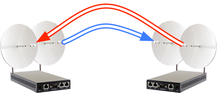 Know This Before You Setup A Wireless Point-to-Point Between