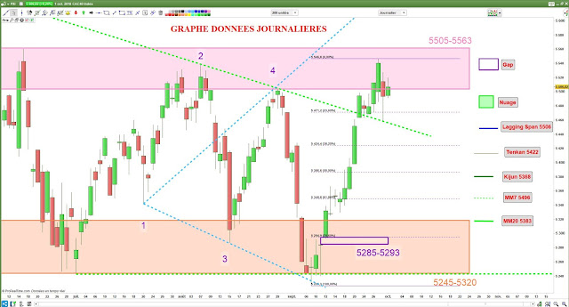 Analyse chartiste cac40 [01/10/18]