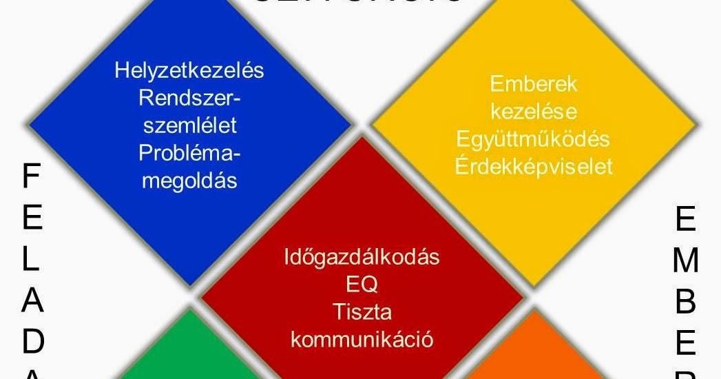 Icons Hungary Blog A Vezetők 50 A Nem Hoz L 233 Tre Val 243 S