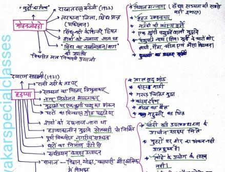 Pdf notes in indian history hindi