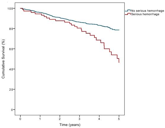 図:抗血栓薬のんで大出血した患者の生存率
